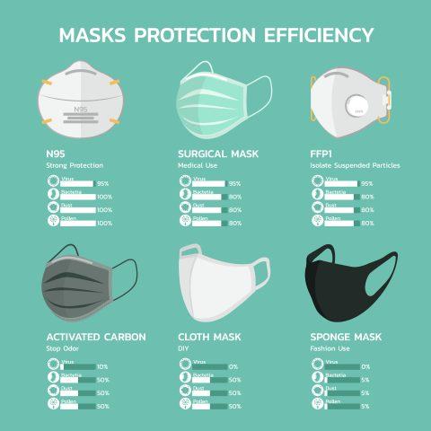 výber ochranného rúška