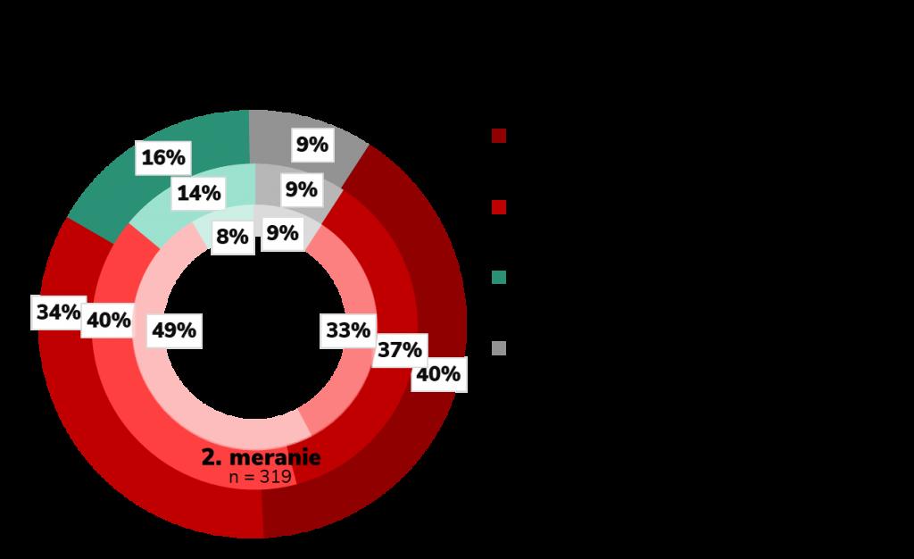 Graf finančnej situácie domácností
