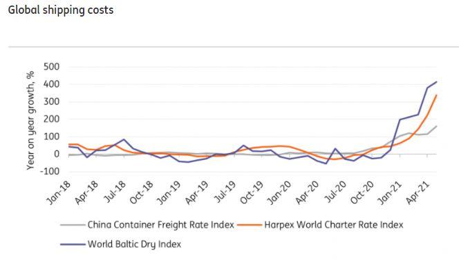 Index cien prepravy z Číny